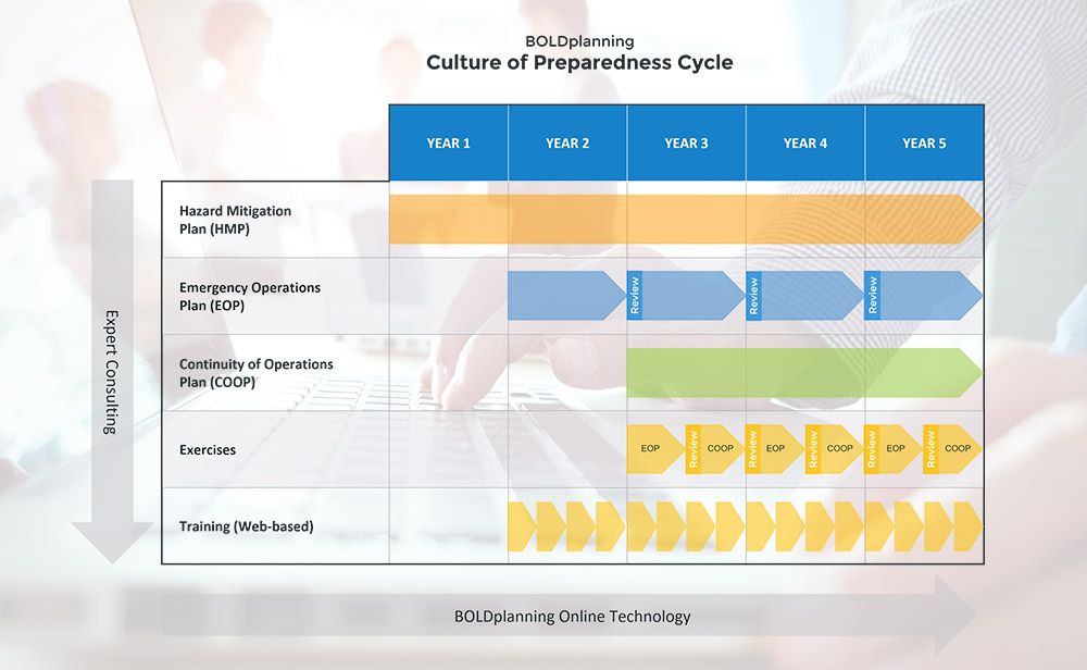 BOLDplanning's Culture of Preparedness Cycle Framework